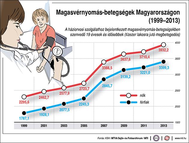 magas vérnyomás táplálkozási brosúra aronia tinktúra magas vérnyomás ellen