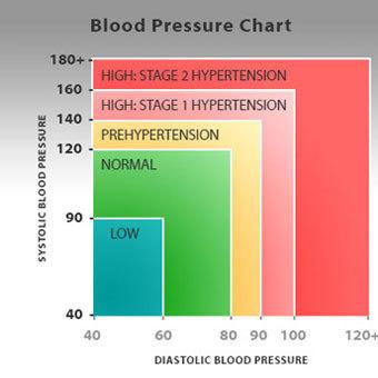 a levegő magas vérnyomásának hiánya