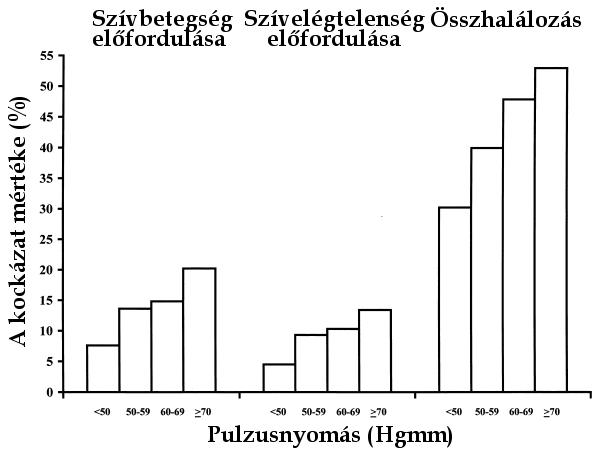 a magas vérnyomás mértékének mutatói