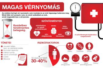 a magas vérnyomást 3 nap alatt kezelik magas vérnyomás 1 stádiumú gyógyszerek