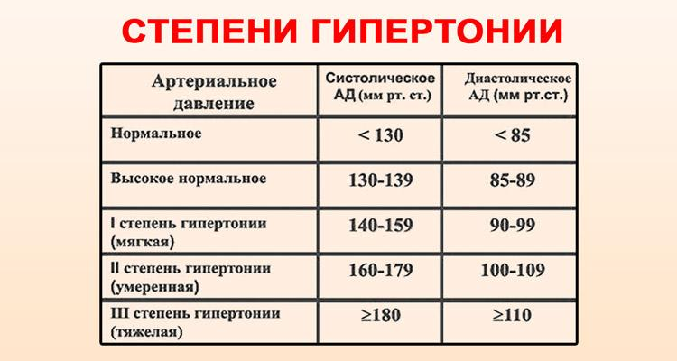 magas vérnyomás 2 fokos kockázat