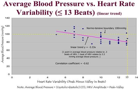 kezdő magas vérnyomás mit kell tenni