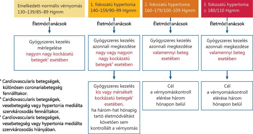 szimpato-mellékvese hipertónia akupunktúrás magas vérnyomás