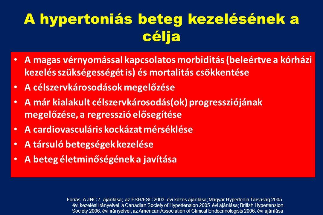 reggeli gyakorlatok és magas vérnyomás magas vérnyomás 2 fokú alkalmassági kategória