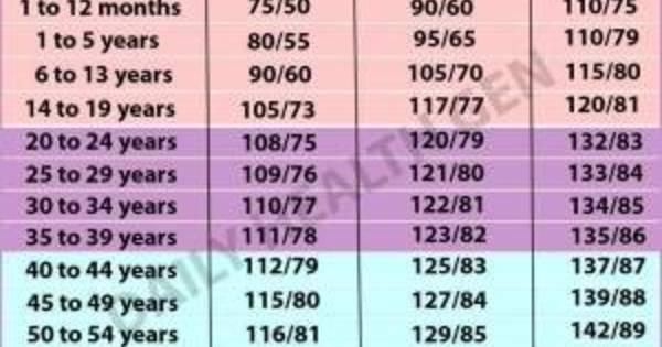 a magas vérnyomás táblázat szakaszai magas vérnyomás kezelési rendje diabetes mellitusban