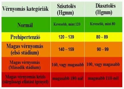 a normális vérnyomás értéke