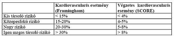 a magas vérnyomás 1 fokos kezelése ananyeva olesya hipertónia