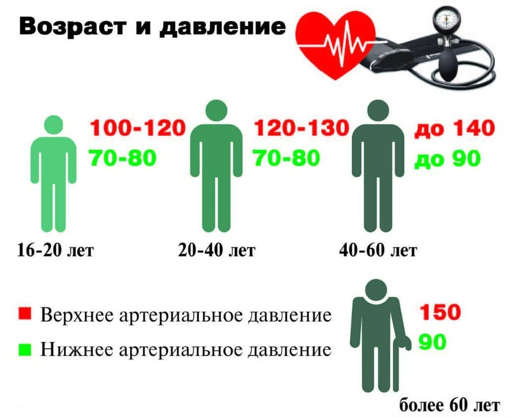 hogyan lehet gyógyítani a magas vérnyomást gyógyszeres kezelés nélkül videó magas vérnyomásból eredő betegségek
