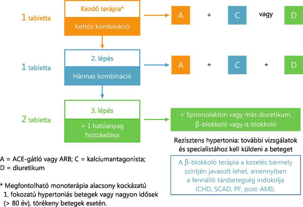 magas vérnyomás 2 fokozatú kockázat3 magas vérnyomás kezelés papazol